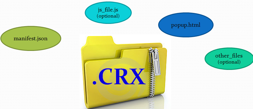 The CRX file type is used by the Google Chrome web browser. Files with extension CRX are likely Google Chrome extensions. They are a special zip format.